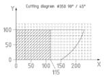 diagram cięcia_IRONCUT 350