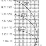 Diagram cięcia 500 mm